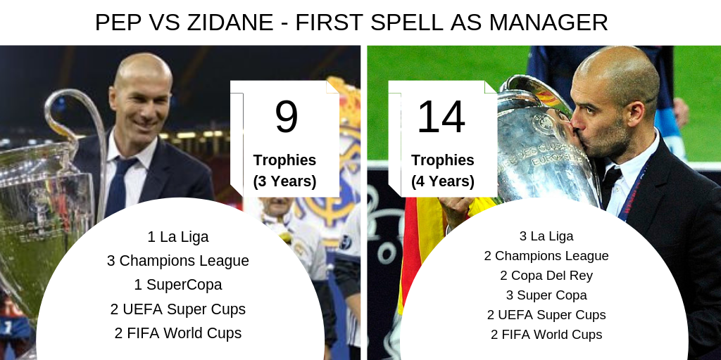 How Zidane Compares To Pep Guardiola Manager Battle